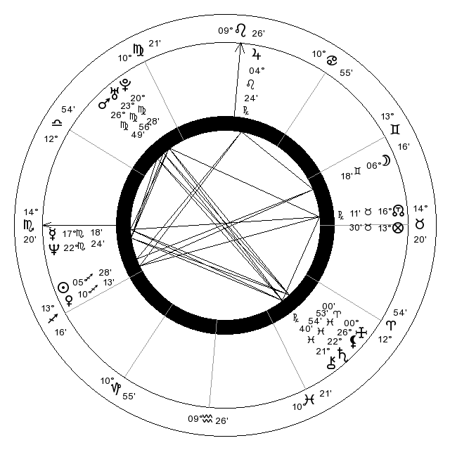 Astrology Answers My Chart | Astrology, Natal charts, Analysis