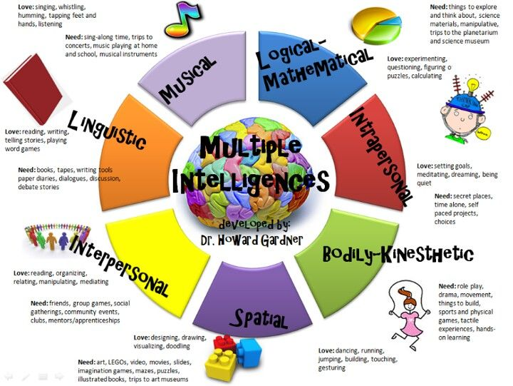 Cute chart of #learning styles.  I like how it lists a love and a need for each style.
