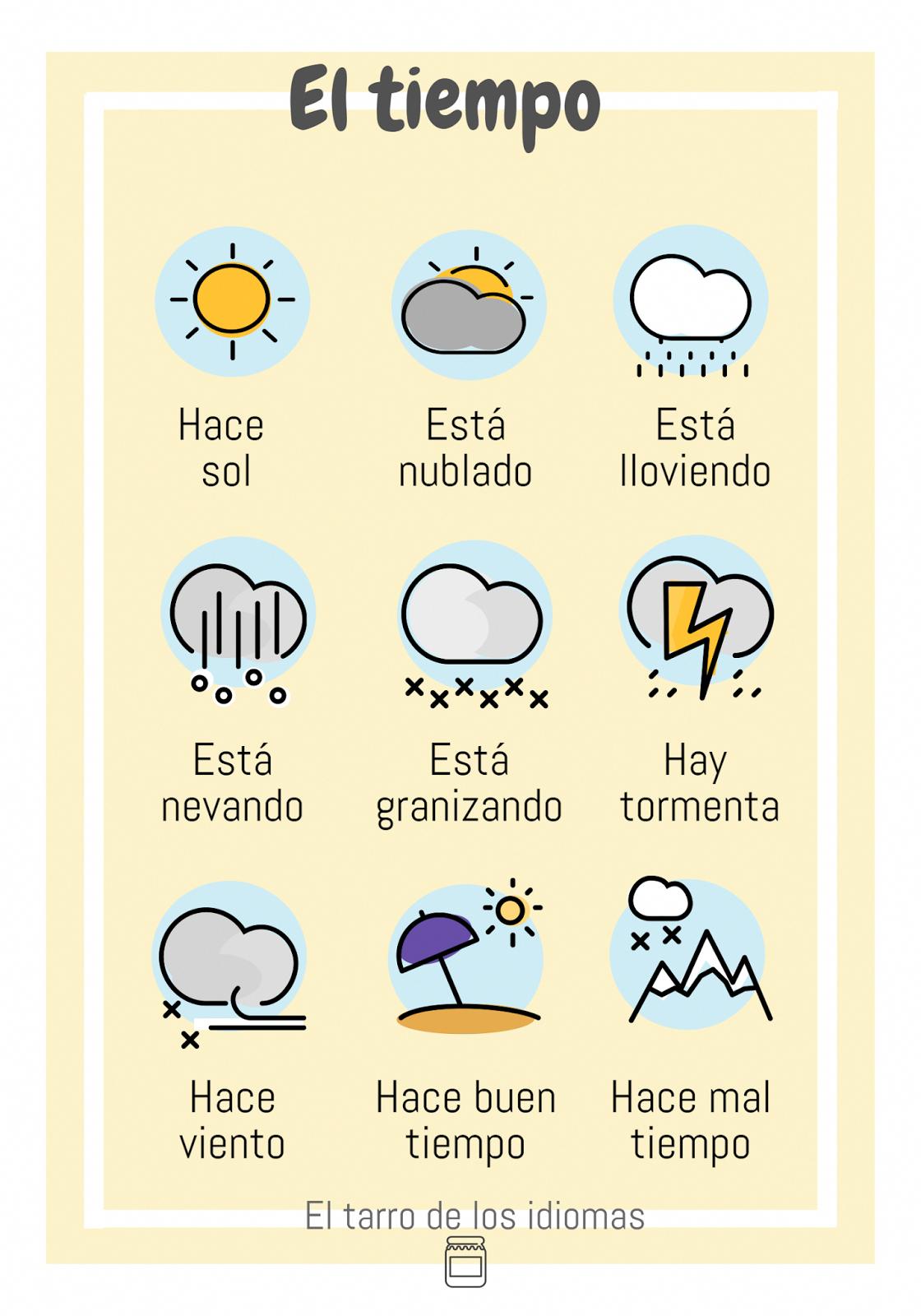 Poster El Tiempo Espanol Ingles Y Frances