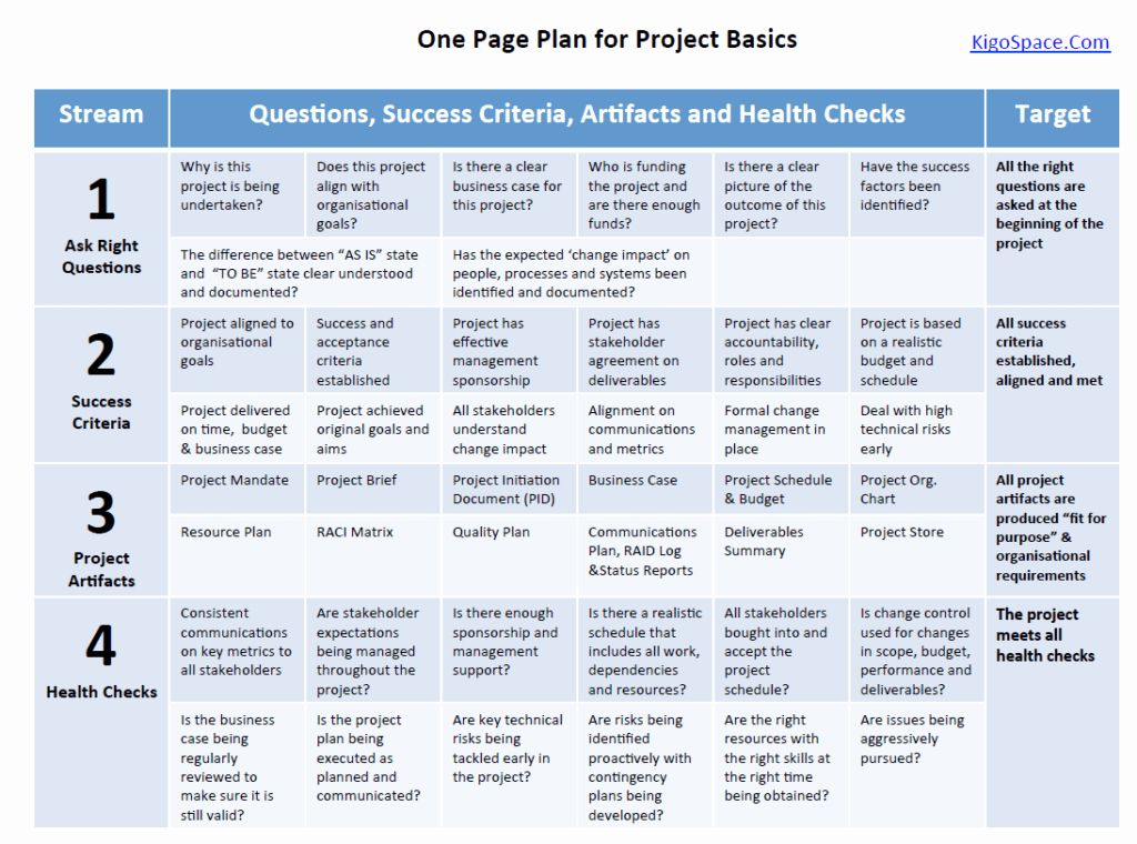 Project Management Plan Example Best Of Project Management