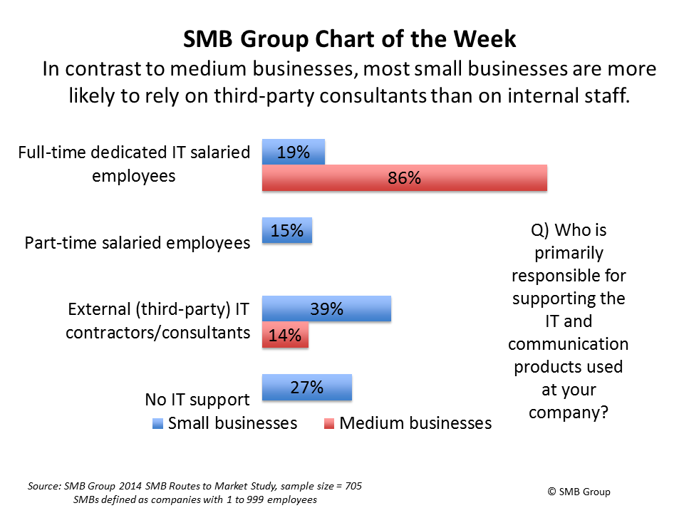 02 Chart Of The Week Business Small Business Smb