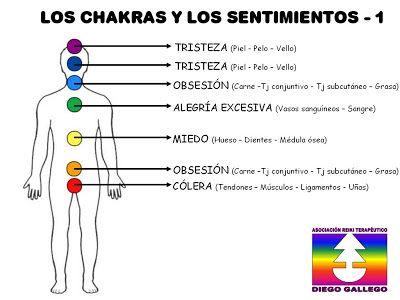 Chakras Y Sentimientos Chakras Los Chacras Reiki