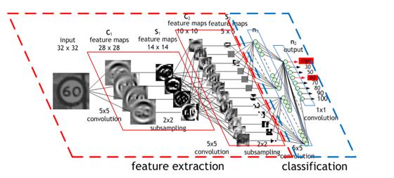 Convolutional Neural Network (CNN) - 5KK73 GPU Assignment ...