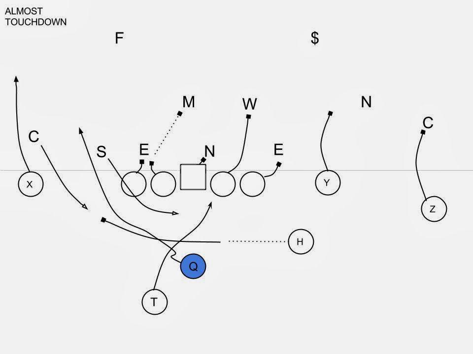 Offensive Break Down: Auburn Play Diagrams