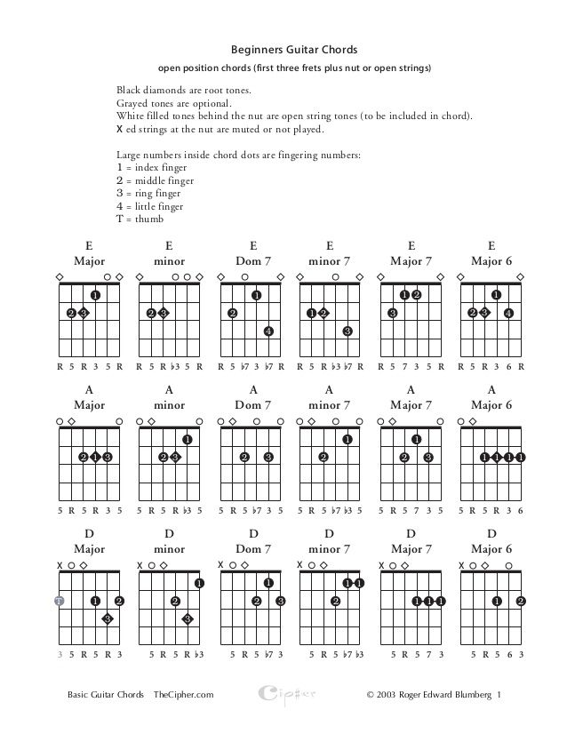 Basic guitar chords | Gitarre | Pinterest | Guitar chords and Guitars