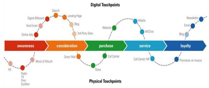 Digital Touchpoints Meet Sales Funnel Sales Funnel Hacks