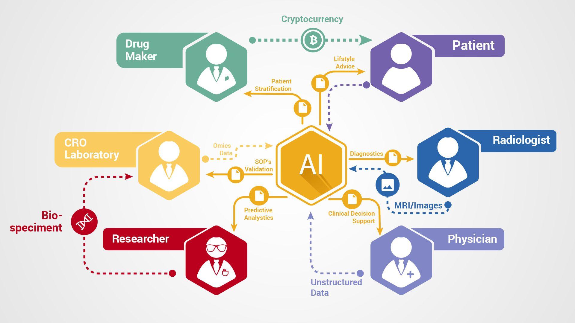 How Blockchain Can Transform Artificial Intelligence Artificial Intelligence Algorithms Machine Learning Artificial Intelligence Artificial Intelligence Technology