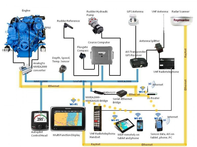 Industrial Internet For Marine Electronics Marine Electronics Industrial Internet
