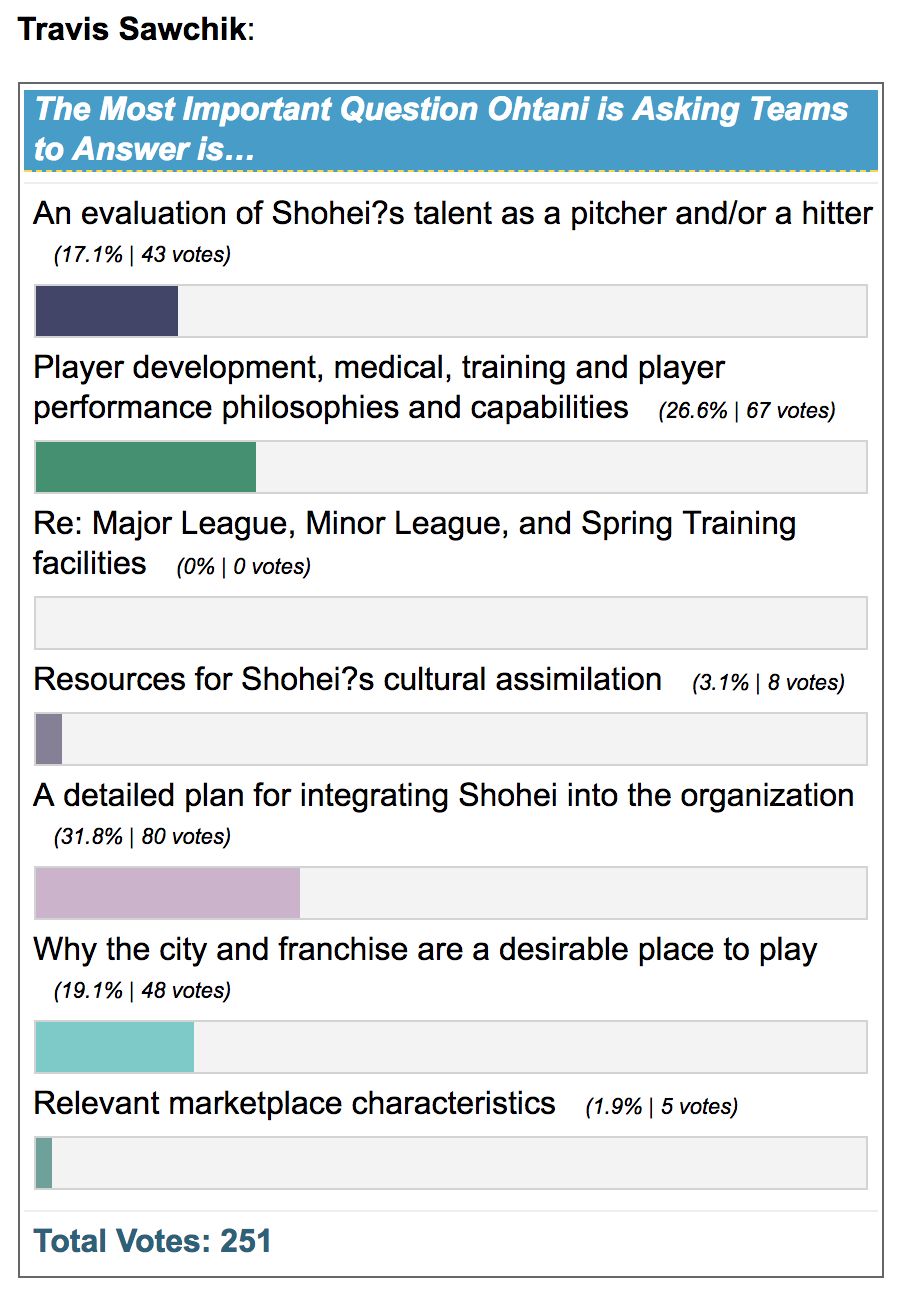 The Most Important Ohtani Survey Question Teams Must Answer This Or That Questions Survey Questions Answers