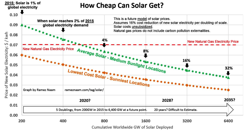 Decreasing Costs Of Solar Electricity Relative To Other Sources Solar Cost Solar Energy Diy Solar Energy For Home