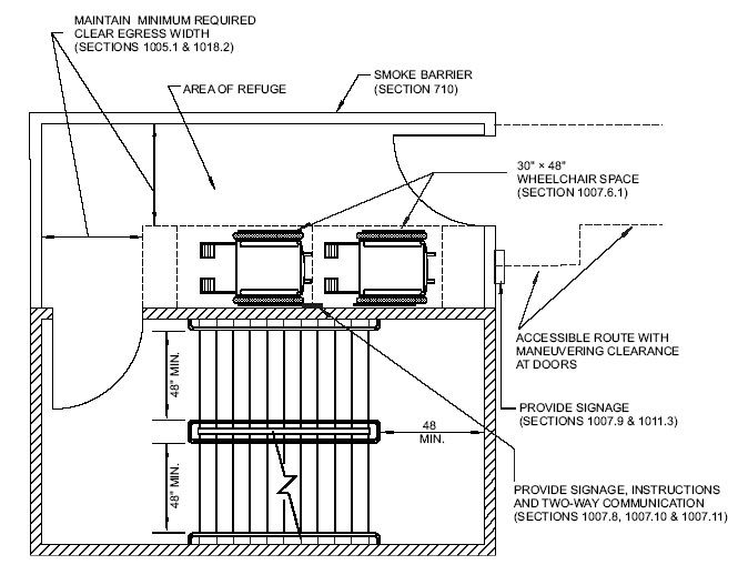 The Egress System Ibc Interior Design Tips N Tricks Pinterest