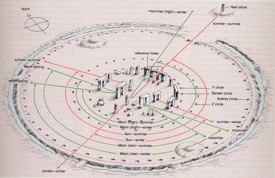 Stonehenge Ley Lines Map | International Map