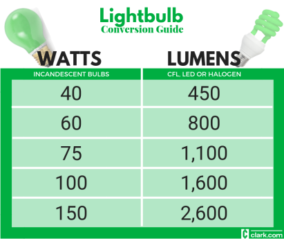 Lightbulbs Watt To Lumen Conversion Chart Clark Howard Light Bulb Watt Led Light Bulb
