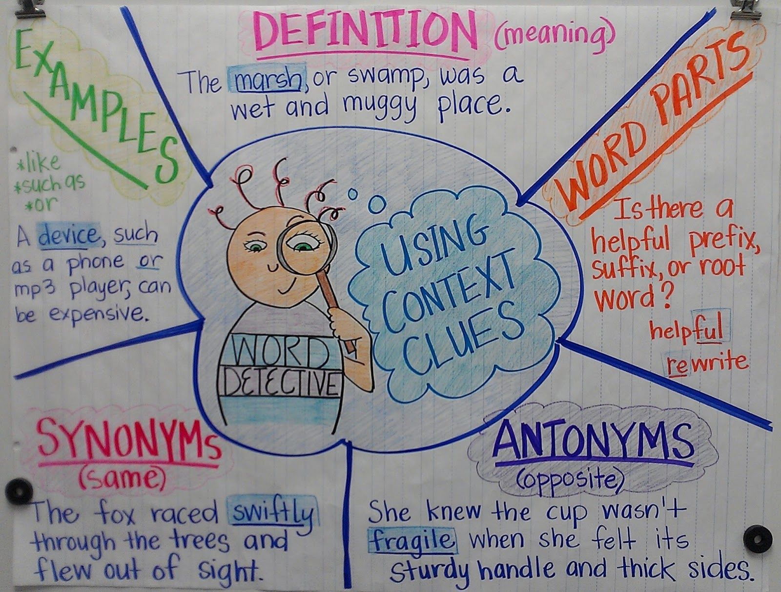Context Clues Context Clues Anchor Chart Reading Vocabulary Reading Comprehension Skills What is context in reading why is it