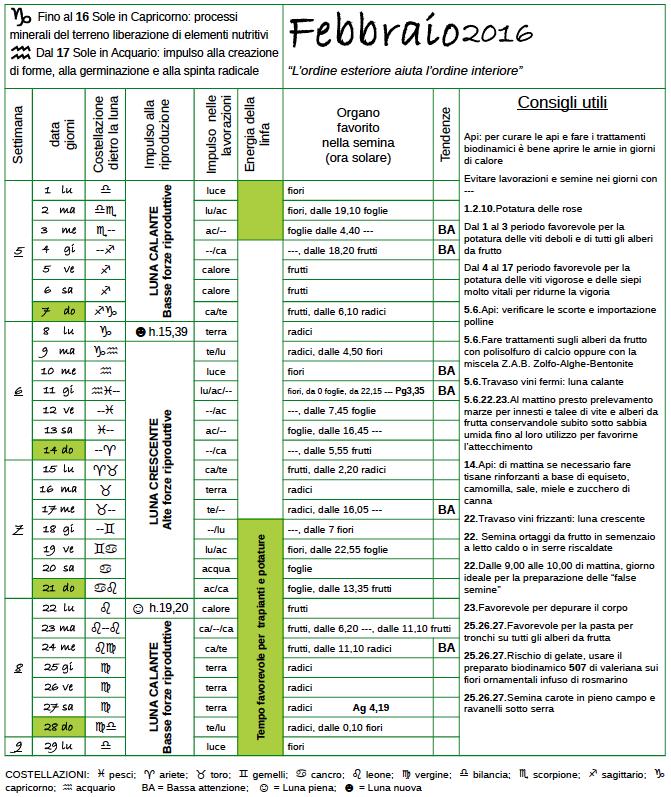 Calendario Potatura Piante.Il Calendario Biodinamico Di Febbraio Ti Aspetta Sul Mio