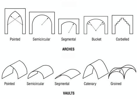 39 Typology Arch Vault Jpg 472 343 Arch Building Typology Architecture Cathedral Architecture
