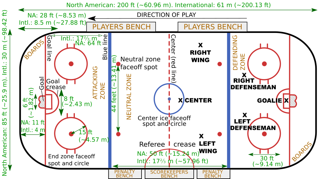 Ice Hockey Layout Ice Hockey Rink Wikipedia Hockey Rules Ice Hockey Rink Ice Hockey