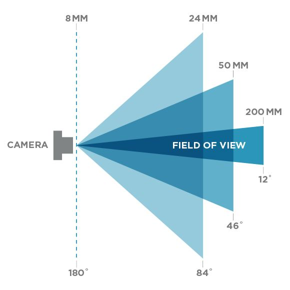 Plate To Pixel Part V Focal Length Perspective Focal Length Perspective Pixel