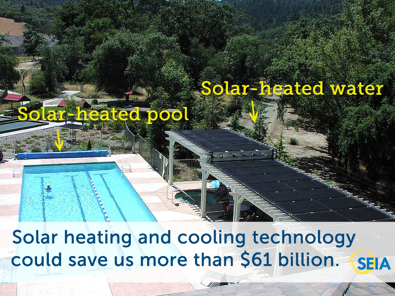 Solar Heating and Cooling Roadmap by SEIA shows how Americans could save $61 billion annually in energy costs and reduce CO2 emissions by 226 million tons annually by utilizing SHC. It's a no-brainer! http://seia.us/17t2LOz