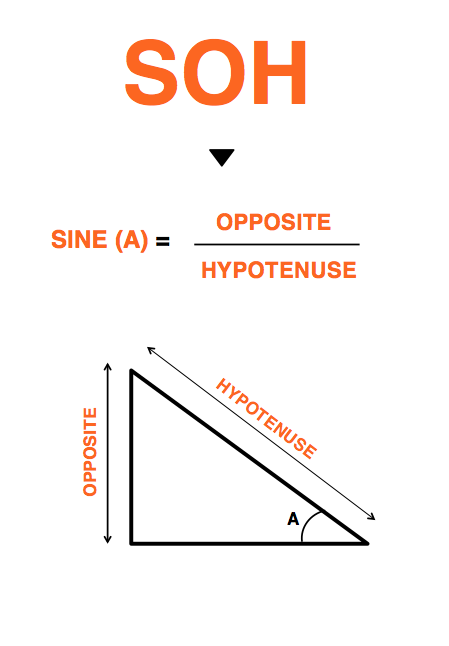 Soh Sine Opposite Over Hypotenuse Soh Cah Toa
