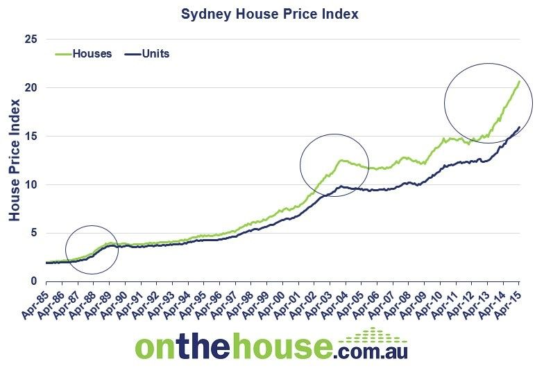 Is the Sydney Property Bubble Going to Burst?