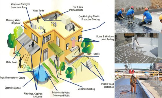 Cementitious Waterproofing Method: Cementitious