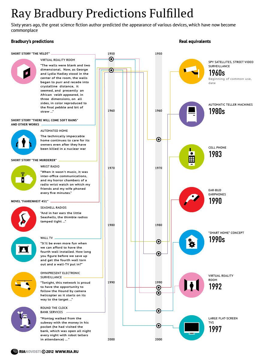 A nice infographic of Ray Bradbury's predictions, and just how many actually came true.