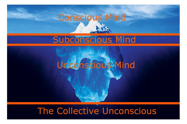 "carl jung ""the collective unconscious essay Carl jung and the spiritual anima and animus essay carl jung was the founder of analytical  jung discovered the collective unconscious,  essay on carl von."