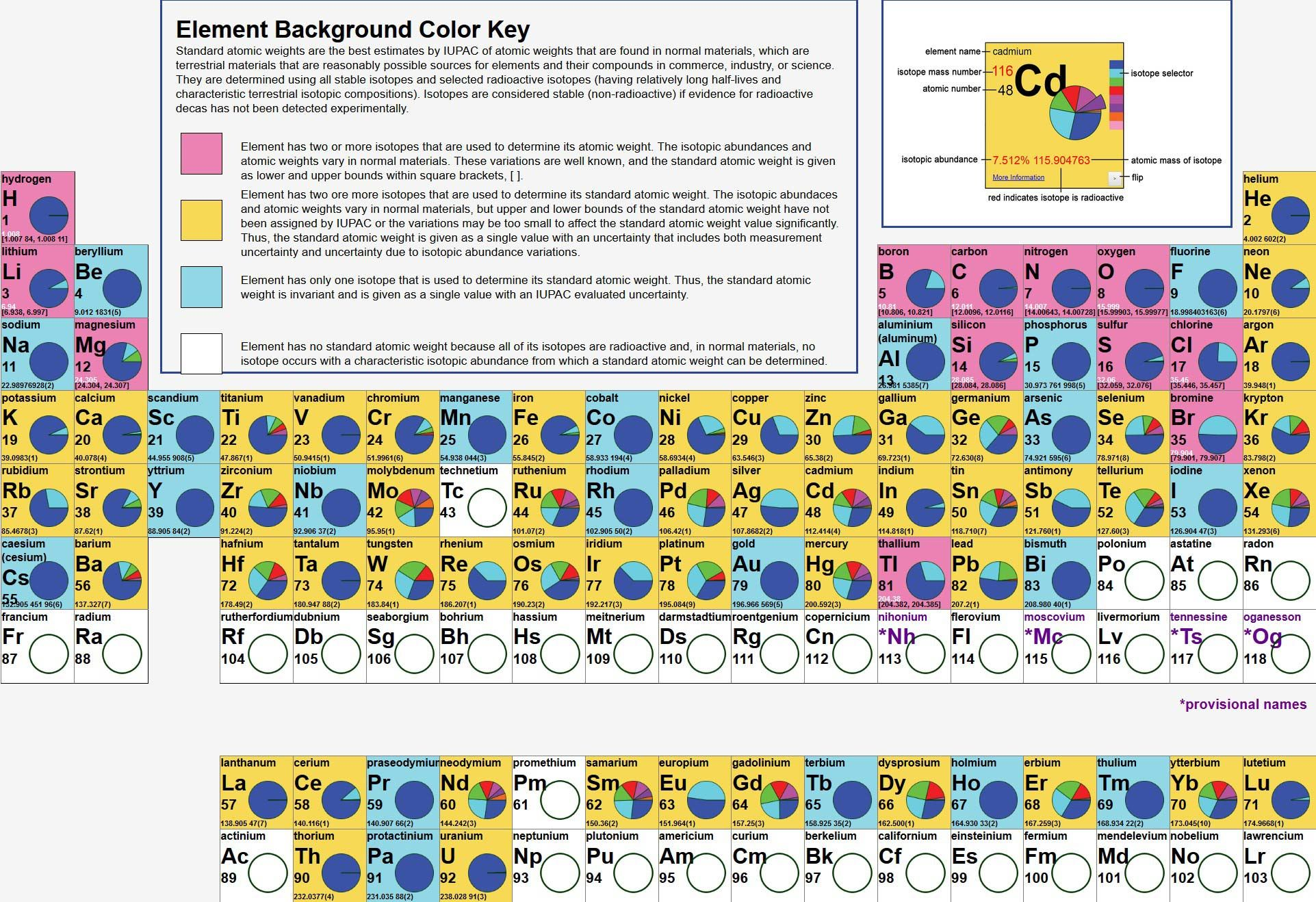 Complete Periodic Table Of Elements
