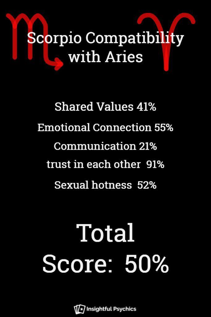Aries and scorpio lovers