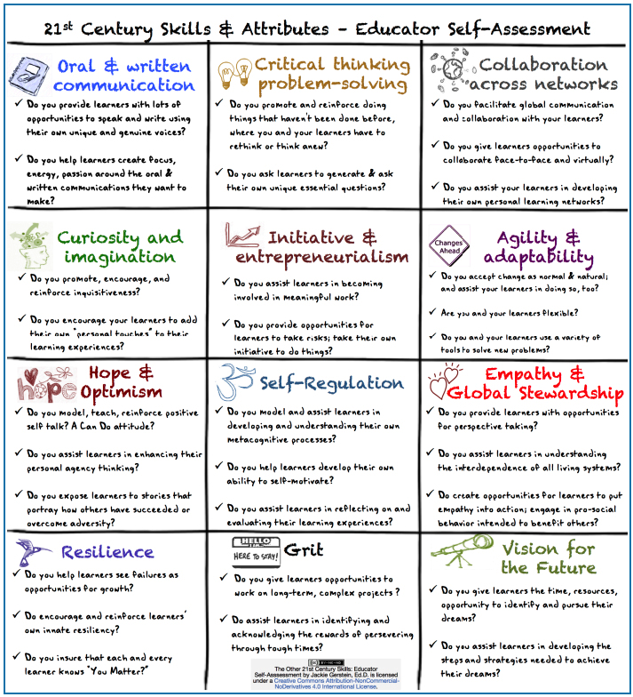 A Very Good Checklist for Assessing 21st Century Learning Skills ...