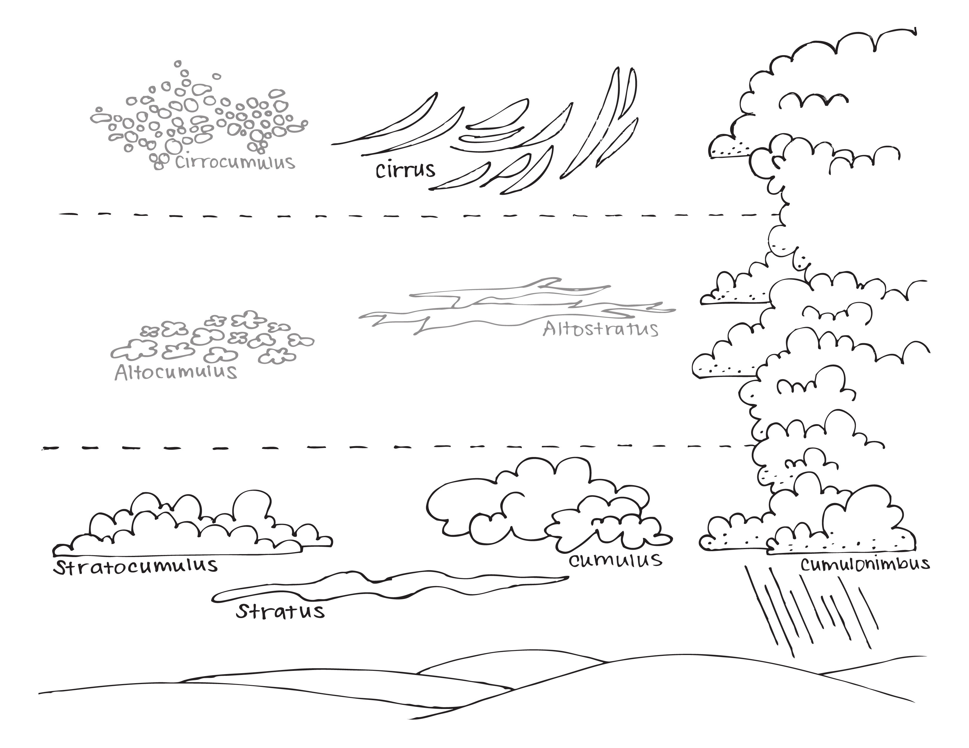 learning the different types of clouds COLORING PAGE