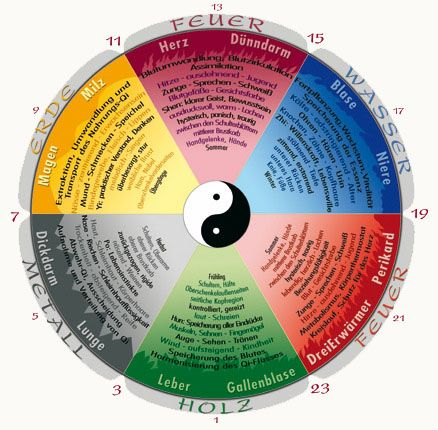CHINAGSUND --- Akupunktur Massage kräuter Schröpfen