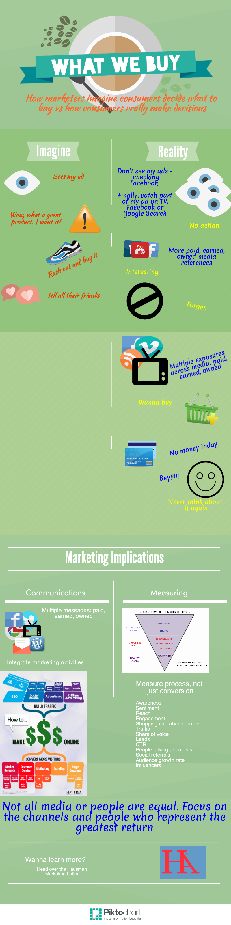 What We Buy - How marketers imagine consumers decide what to buy vs ...