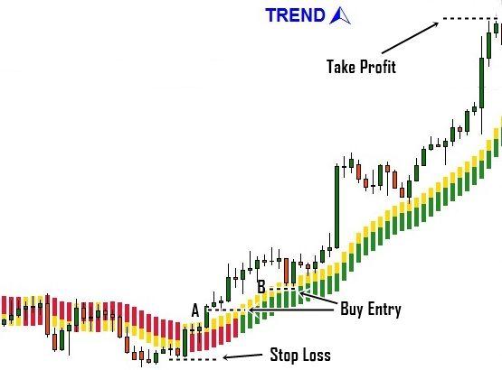 Buy Entry Setup Using Pro Ema Gain Indicator Trading Strategies