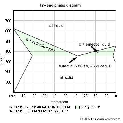 Tin Lead Binary Phase Diagram For Solder Diagram Materials Engineering Soldering