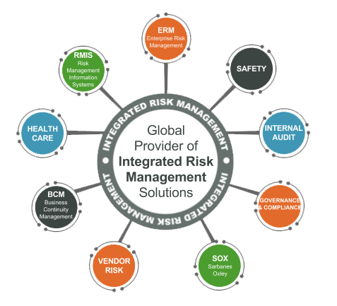 Integrated Risk Management Solution Risk Management Management
