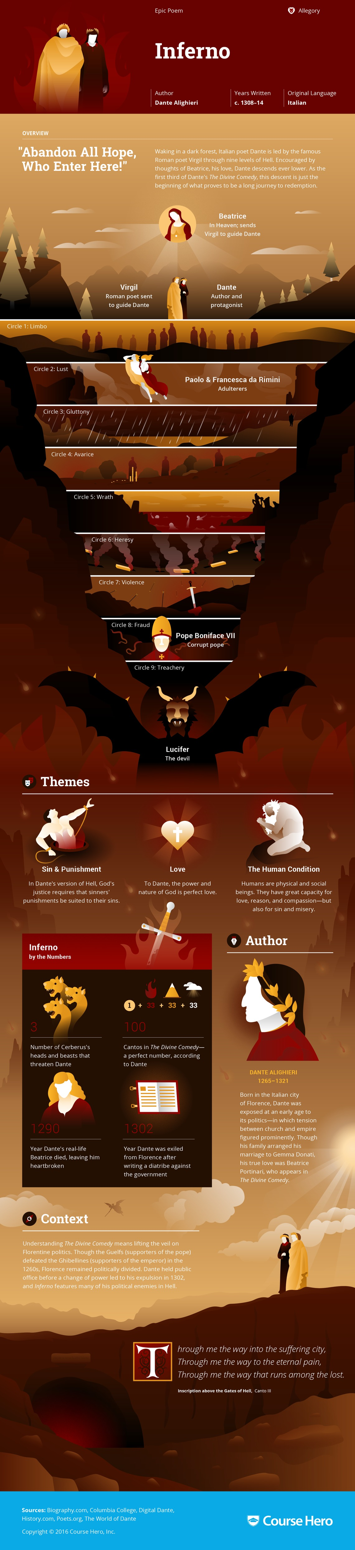 Literary analysis on the inferno