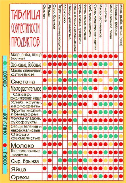 Таблица правильного питания для мужчин