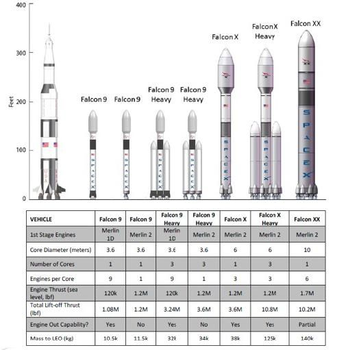 Spacex Plans For Falcon Heavy Lift Vehicles Falcon Heavy