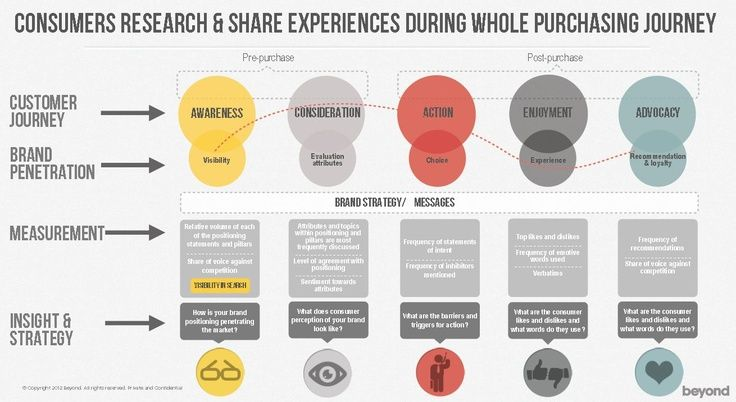 Consumers Reseach Share Experience During Whole Purchasing