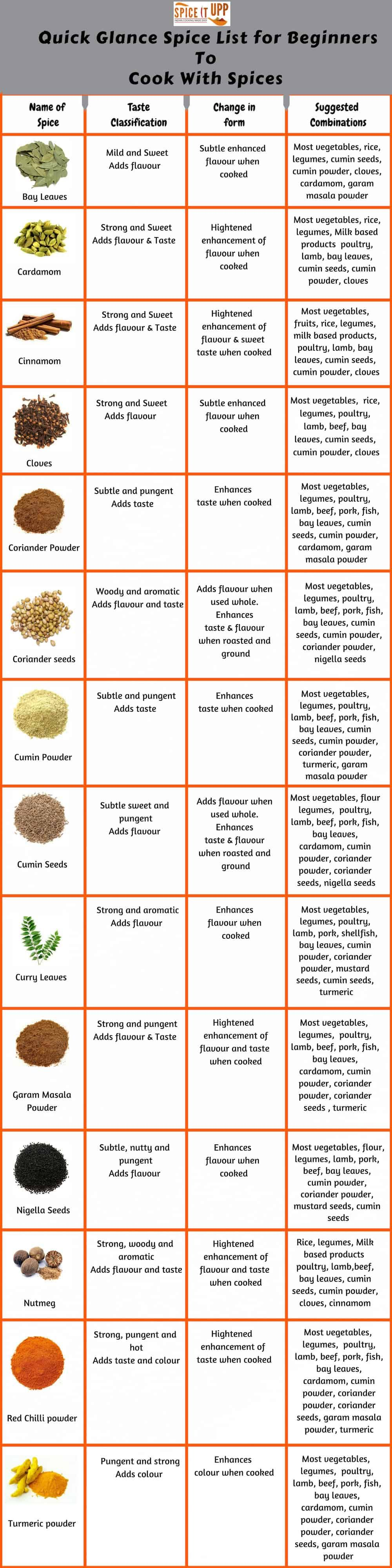 Photo of Beginners Guide On Cooking With Spices To Make Flavourful Meals – Spiceitupp