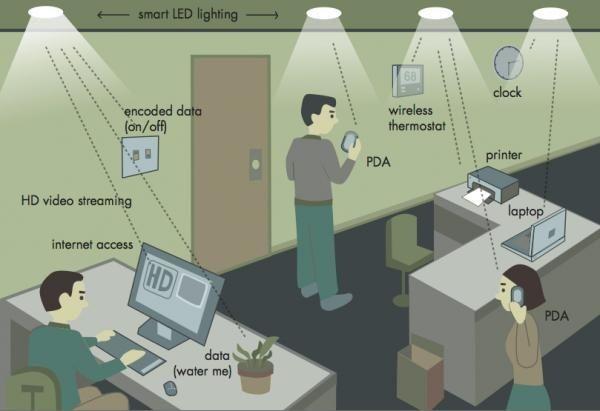 Communication par lumière visible : après le Wi-Fi, le Li-Fi - rtflash.fr   tregouet.org