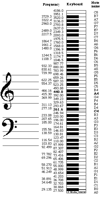 Frequency Range And Notes Chart