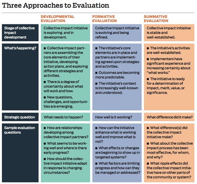 Monitoring And Evaluation Framework  Google Search  Behavior