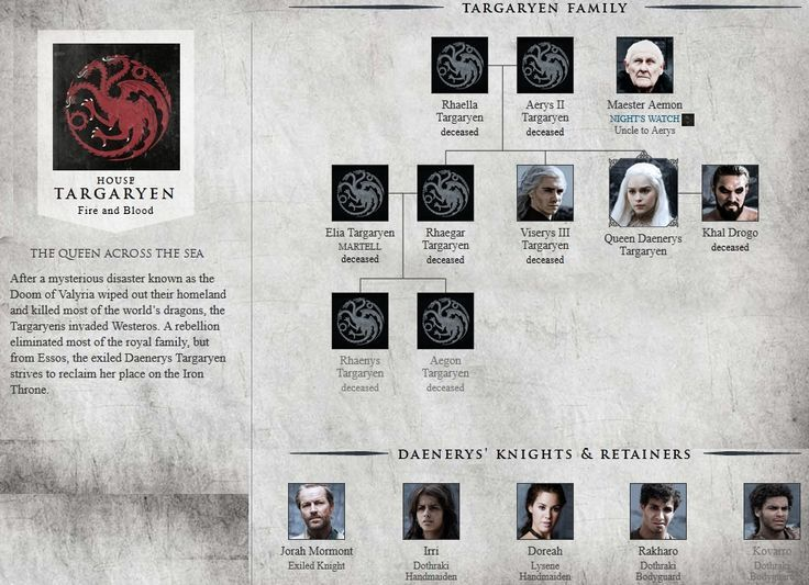House Targaryen Family Tree Yahoo Image Search Results