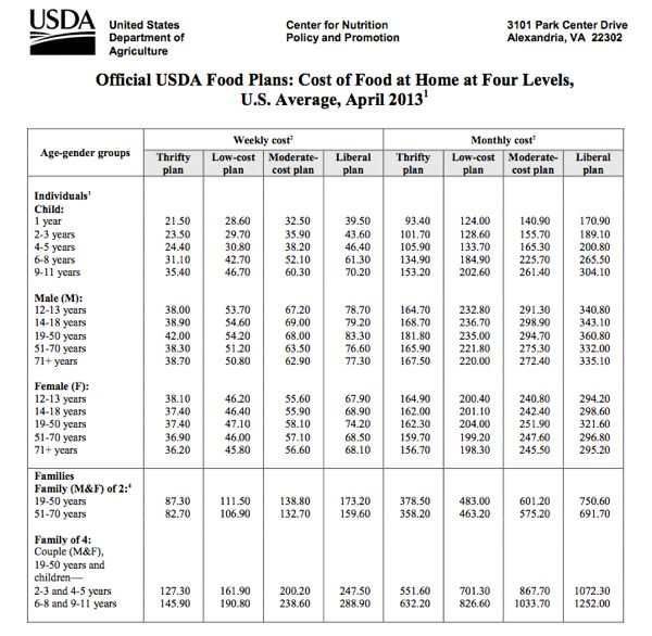 Awesome tool for creating a food budget Budget Pinterest Food