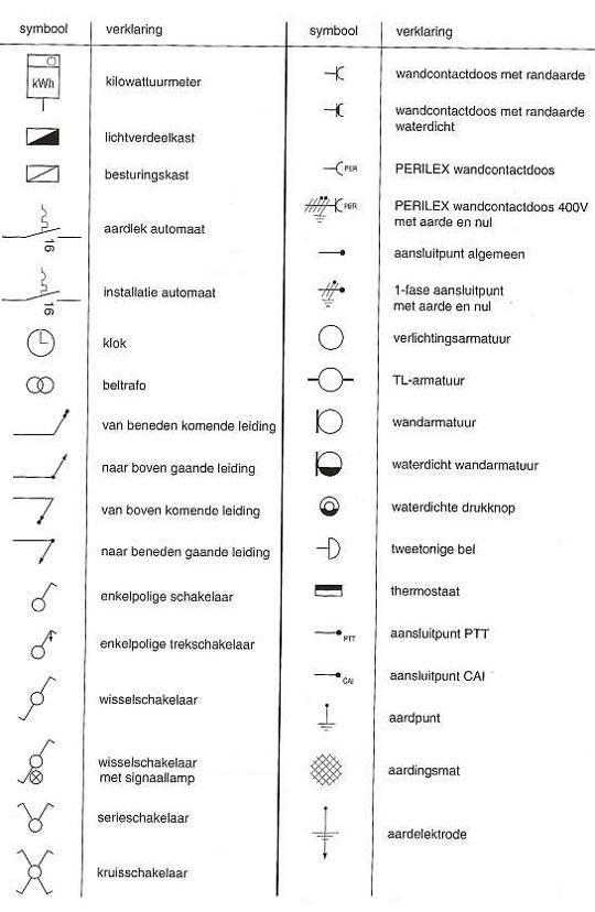 elektrische symbolen