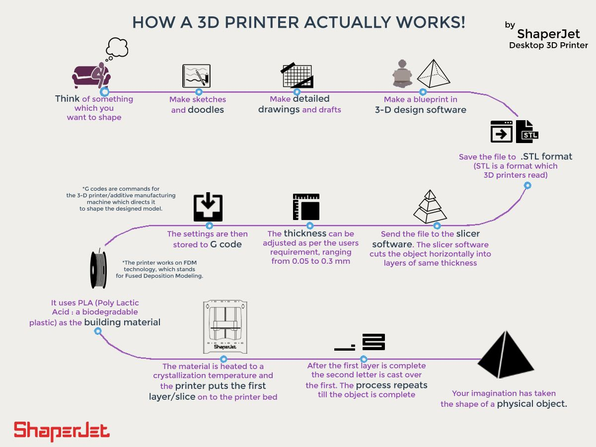 How a 3d printer works 3d printing 3d printer shaperjet 3d how a 3d printer works 3d printing 3d printer shaperjet 3d printing infographic malvernweather Choice Image