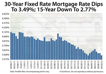30 Year Fixed Rate Mortgage Drops To 3 49 An All Time Low Mortgage Rates Fixed Rate Mortgage Paying Off Mortgage Faster